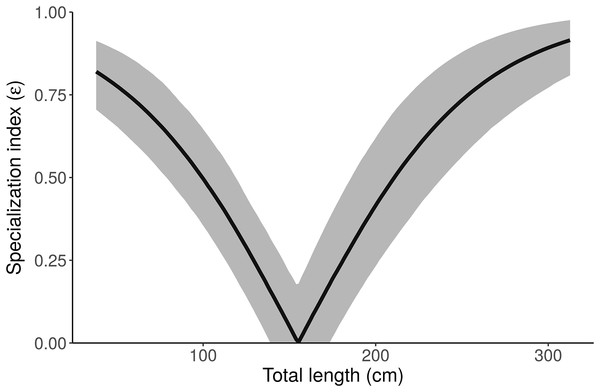"Posterior distribution of the specialization index (ε) as a function of length from the ""Length"" model."