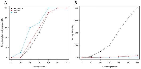 Comparison of MLSTar performance.