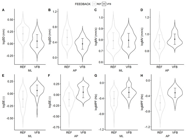Violin plots of the COP parameters for the REF and the VFB conditions collapsed over trials with and mean ±standard deviations superimposed: SD, variability; MV, mean speed; SE, sample entropy; MPF, mean power frequency.