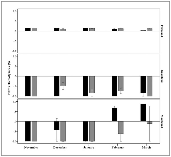Seasonal habitat preferences of black-necked (black bars) and common cranes (gray bars) in the Huize National Nature Reserve, northeastern Yunnan, China.