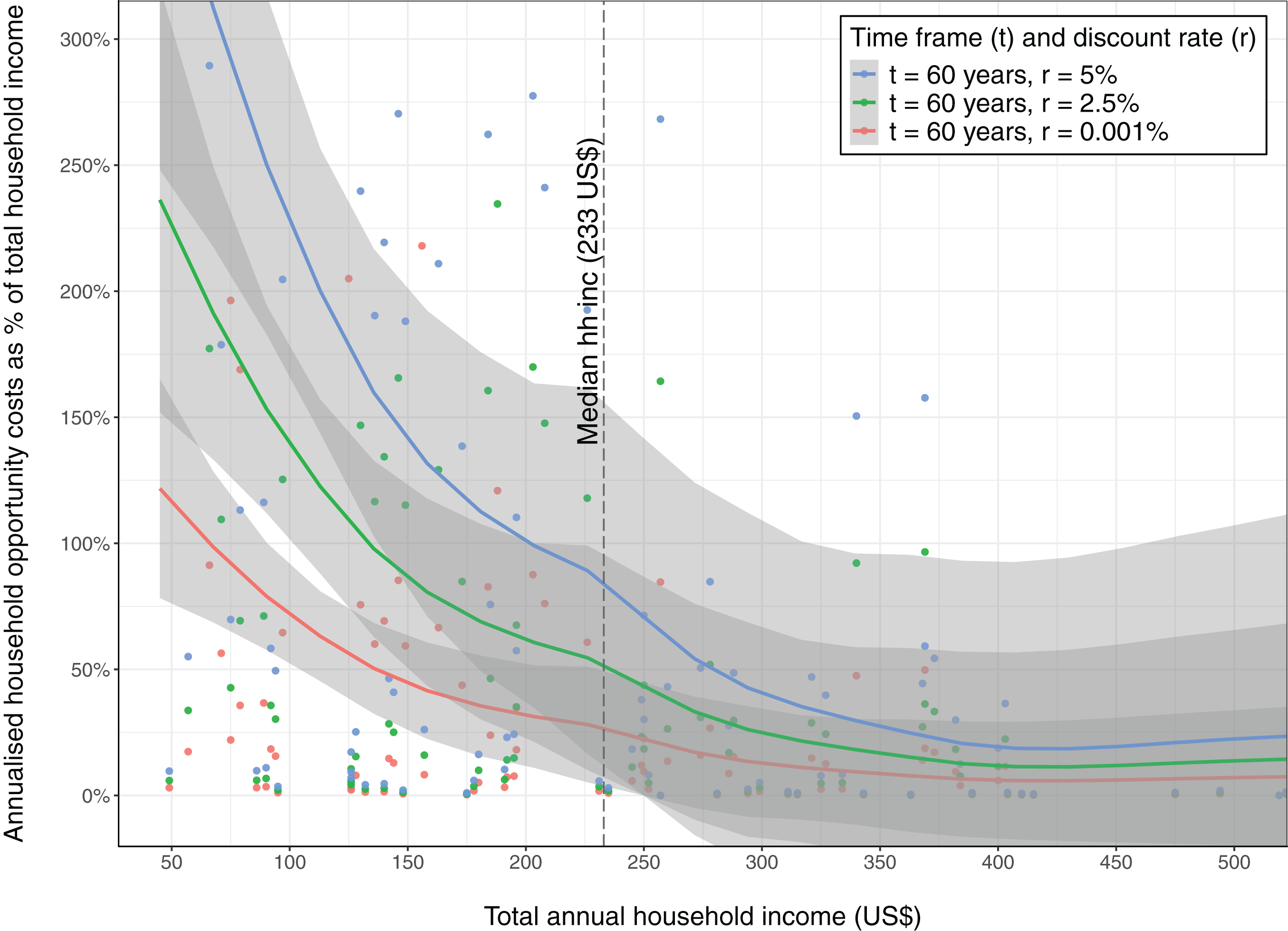 Who bears the cost of forest conservation? [PeerJ]