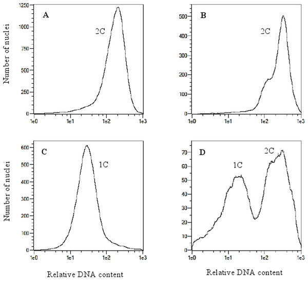 Flow cytometry histograms of oat plants; (A) control 2n, (B) doubled haploid 2n, (C) haploid 1n and (D) mixoploid.
