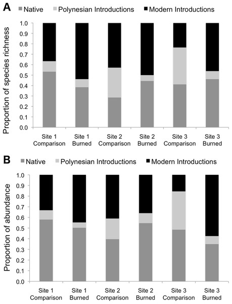 Species richness (A) and observed abundances of species (B) shown as proportions by category of origin, measured at sampling points in burned and comparison areas at three sites.