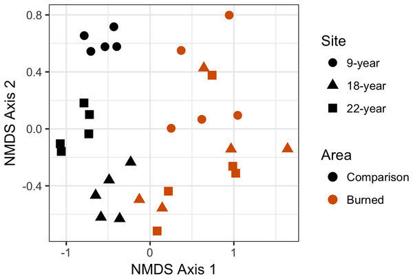 Non-metric multidimensional scaling (NMDS) plot showing differences in plant community composition between transects from each site.