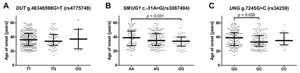 Impact of single-nucleotide polymorphisms localized in uracil-processing genes on age of depression onset.