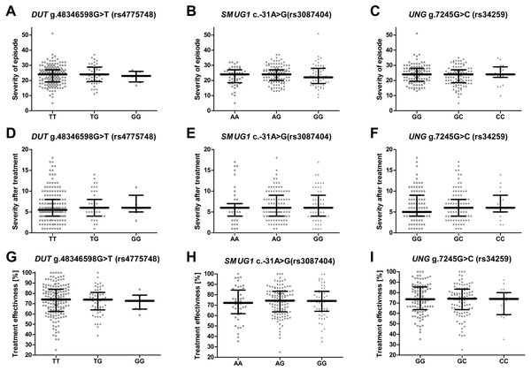 Impact of single-nucleotide polymorphisms localized in uracil-processing genes on severity of the episode before and after therapy, and on treatment effectiveness.