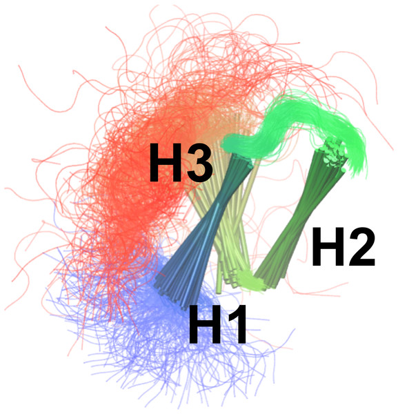Conformational ensemble of the free state of NCBD obtained by molecular dynamics simulations with the CHARMM22* force field and replica-averaged CS and NOE restraints.