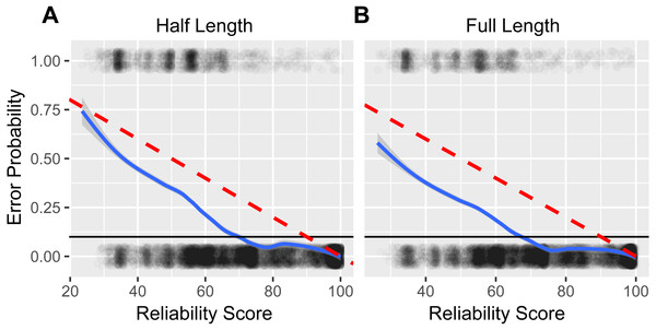 Estimating reliability score accuracy.