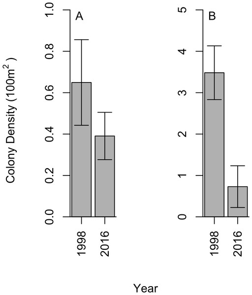 Change in black coral density between 1998 and 2016 for (A) A. caribbeana, and (B) P. pennacea.