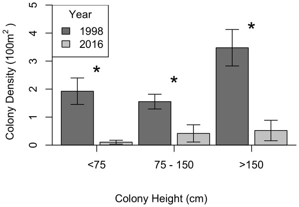 Change in black coral density between 1998 and 2016 for P. pennacea grouped by colony height.