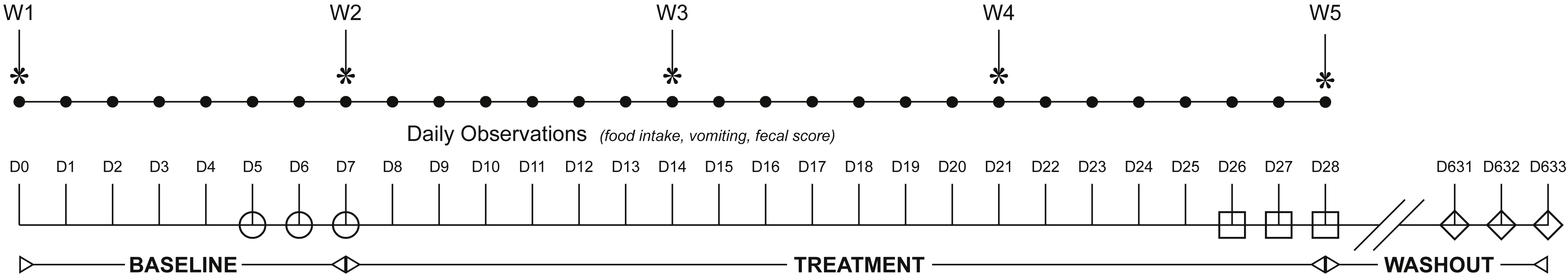 Short and long-term effects of a synbiotic on clinical signs