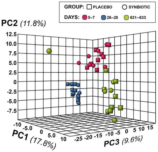 Principal Component Analysis (PCA) of metabolic pathway analyses from feline fecal samples.