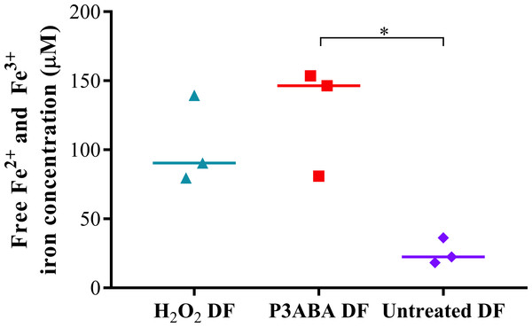 Free iron concentration of H2O2 treated, P3ABA treated, and untreated E. coli samples.