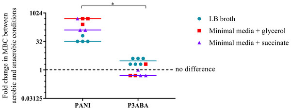 The difference between the MBC of PANI and P3ABA against E. coli 25922 in aerobic and anaerobic conditions.