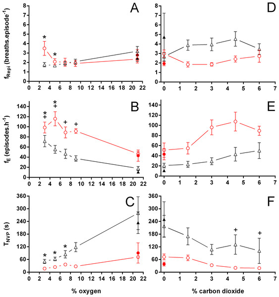 Breathing frequency during breathing episodes, number of breathing episodes, and duration of the non-ventilatory period in Trachemys scripta and Chelonoidis carbonarius.