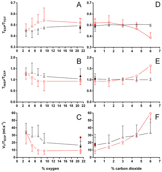 Relation between expiration and total duration of one ventilatory cycle, the relation between inspiration and expiration, and the expiratory flow rate in Trachemys scripta and Chelonoidis carbonarius.