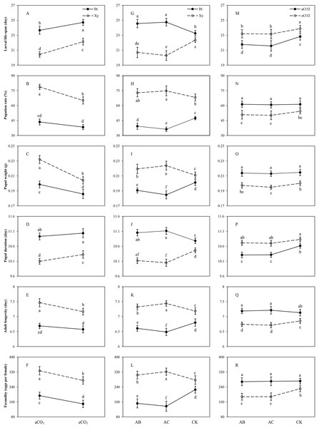 Effects of bi-interactions between transgenic treatment and CO2, between transgenic treatment and rhizobacteria and between CO2 and rhizobacteria on development and reproduction of Mythimna separata.