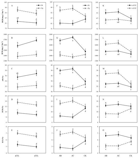 Effects of bi-interactions between transgenic treatment and CO2, between transgenic treatment and rhizobacteria and between CO2 and rhizobacteria on food utilization of Mythimna separata larvae.