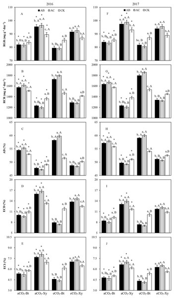 Impacts of the tri-interactions among CO2, transgenic treatment, and rhizobacteria infection on the food utilization of M. separata from the third to the sixth instar larvae in 2016 (A–E) and 2017 (F–J).