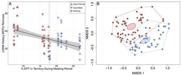 Shifts in adult and nestling Louisiana Waterthrush (LOWA) diet in response to reduced availability of EPT taxa during the period of nestling care.