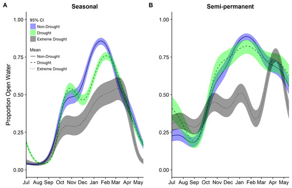 Estimated proportion of (A) seasonal and (B) semi-permanent wetlands that was open water in the Central Valley of California between 1 July and 15 May based on data from 2000–2011 to 2013–2015.