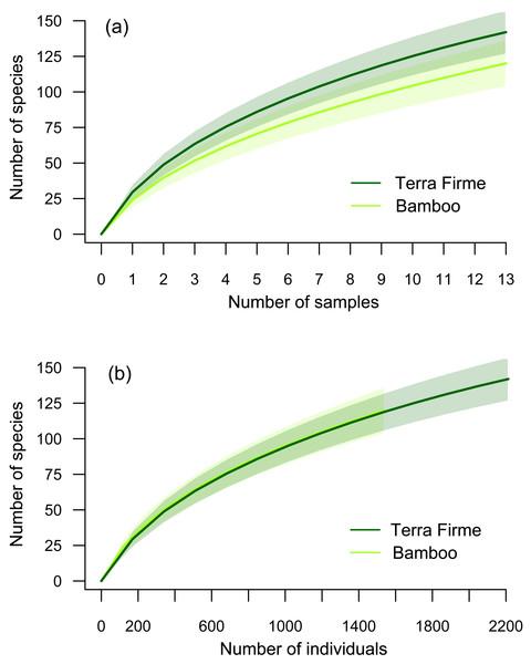 Species accumulation curves.