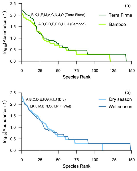 Whitaker plots comparing rank abundances between (A) forest types and (B) seasons.