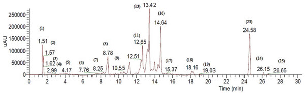 Negative LC/ESI/mass chromatogram of metabolites detected in a hydroalcoholic extract of C. fistula.