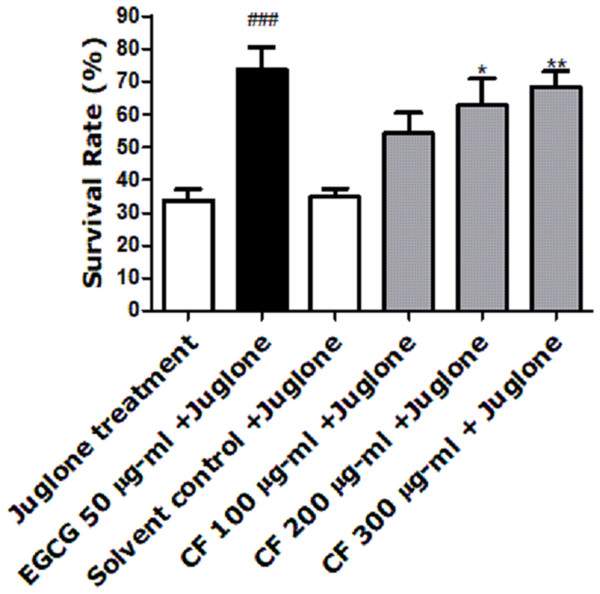 Effect of C. fistula extract on increasing stress resistance in C. elegans worms exposed to lethal dose of juglone.
