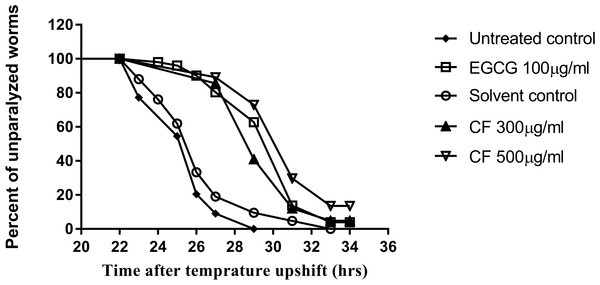 Effect of C. fistula extract on Aβ induced paralysis in C. elegans.