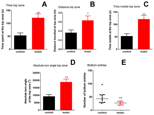 Behavioral performance of zebrafish in the novel tank test (NTT) following daily exposure to auditory enrichment (Vivaldi's music) for 15 days.