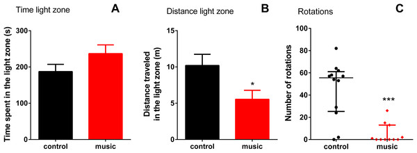 Behavioral performance of zebrafish in the light-dark test (LDT) following daily exposure to auditory enrichment (Vivaldi's music) for 15 days.