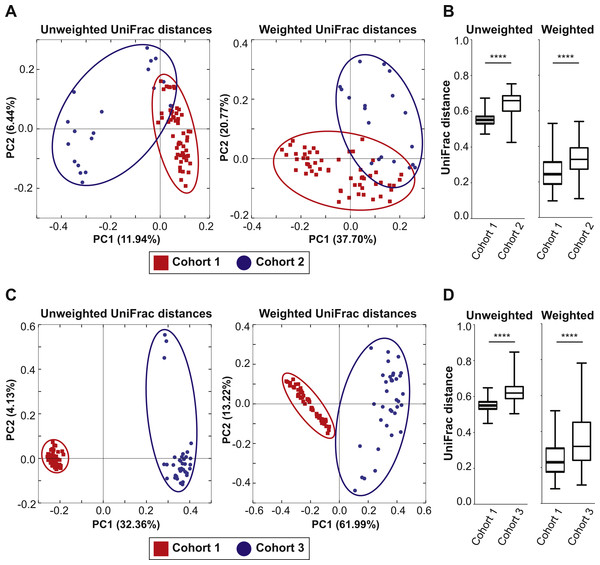Mixed bedding transfer reduces the variability of fecal microbiota among mice.