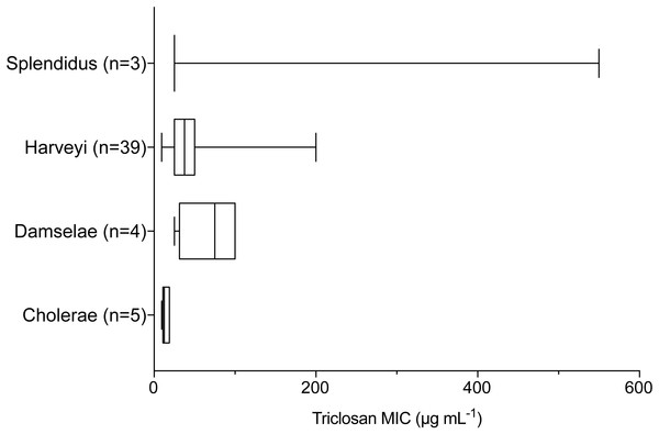 Triclosan MIC by clade, where there were greater than three isolates per clade.