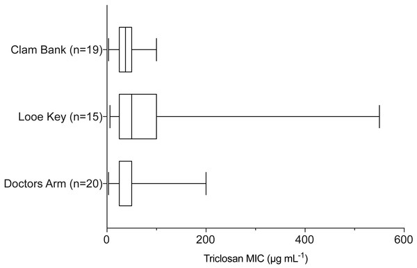 Triclosan MIC by location sampled (Doctors Arm, Looe Key, and Clambank Landing).