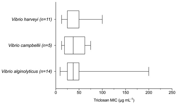 Triclosan MIC by species within the Harveyi clade where there were greater than three isolates per species tested.
