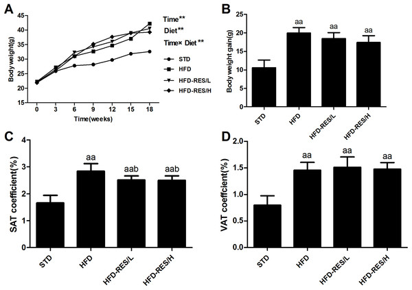Effects of RES treatment on body weight curve, body weight gain and subcutaneous/visceral adipose coefficients of mice in response to resveratrol treatment.
