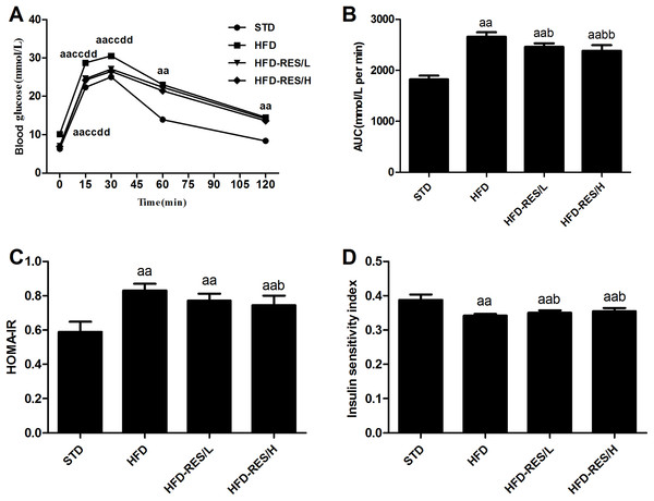 Effects of resveratrol treatment on glucose homeostasis in mice.
