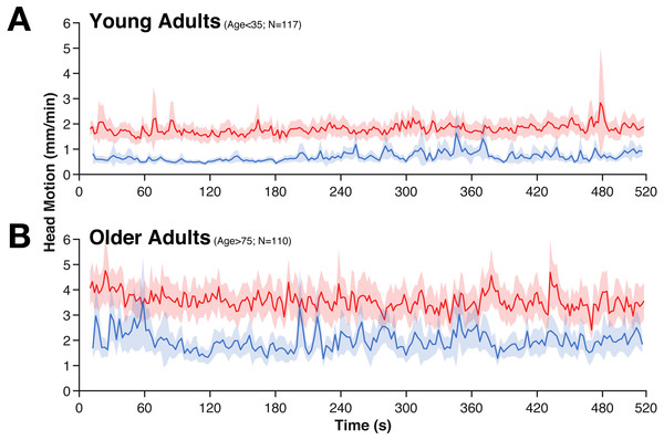 Averaged time-course of head motion for rest (red) and movie (blue) fMRI scans for young (A) and older adults (B).