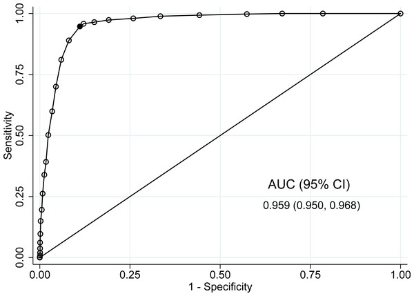 Receiver operating characteristic (ROC) curve comparing different cutoffs of PHQ-9 score to the SCID reference standard; screening sample, n = 1, 731.