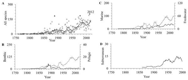 The number of amphipod species described per year.