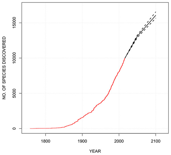 The cumulative number of amphipod species described over time (red line), with the predicted number of species based on the number of species described by 2050 and 2100.