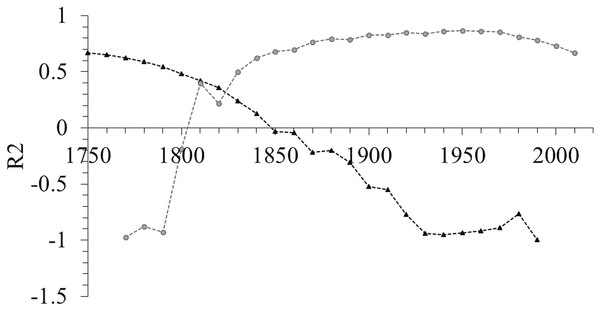 Change in the correlation coefficient of the number of all amphipod species described per author over 25 decades indicating the breakpoint was around 1820.