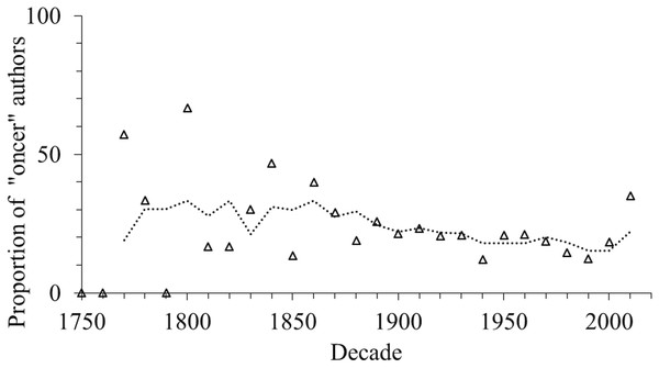"""The proportion of authors who described only one species (""""oncers"""") per decade, up to the year 2016."""