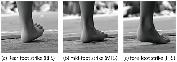 Definitions of foot strikes.