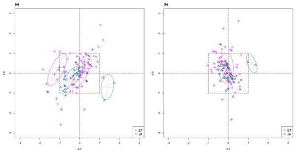 Scatterplots of two-dimensional feature subsets reflecting maximum (A) and minimum (B) group separations.