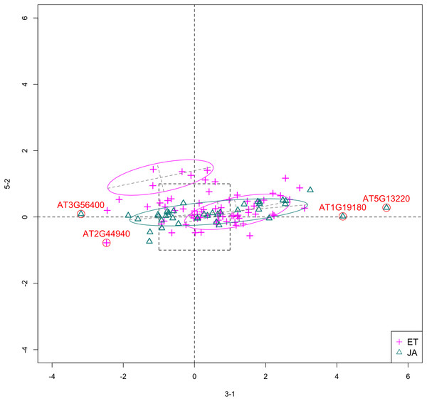 Scatterplot of data projected on dimensions 3-1 and 5-2.