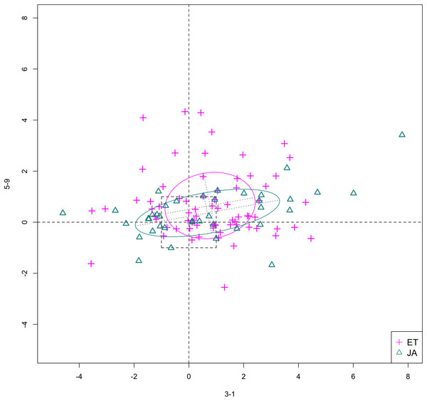 Scatterplot of data projected on dimensions 3-1 and 5-9.