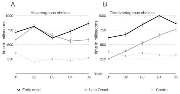 Response latency in advantageous choices (A) and disadvantageous choices (B) across the inverse task.