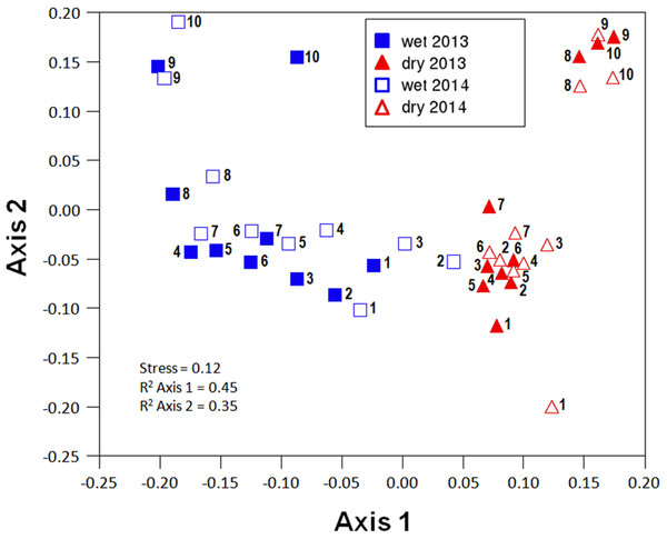 Non-metric multi-dimensional scaling (NMDS) ordination (stress = 0.12) of community composition for the different sites in the wet and the dry season of the two sampled years (2013 and 2014).